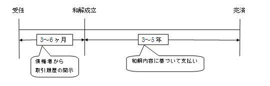 債務整理 表.jpg